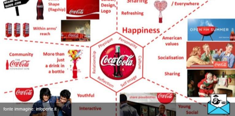 cos'è la brand identity